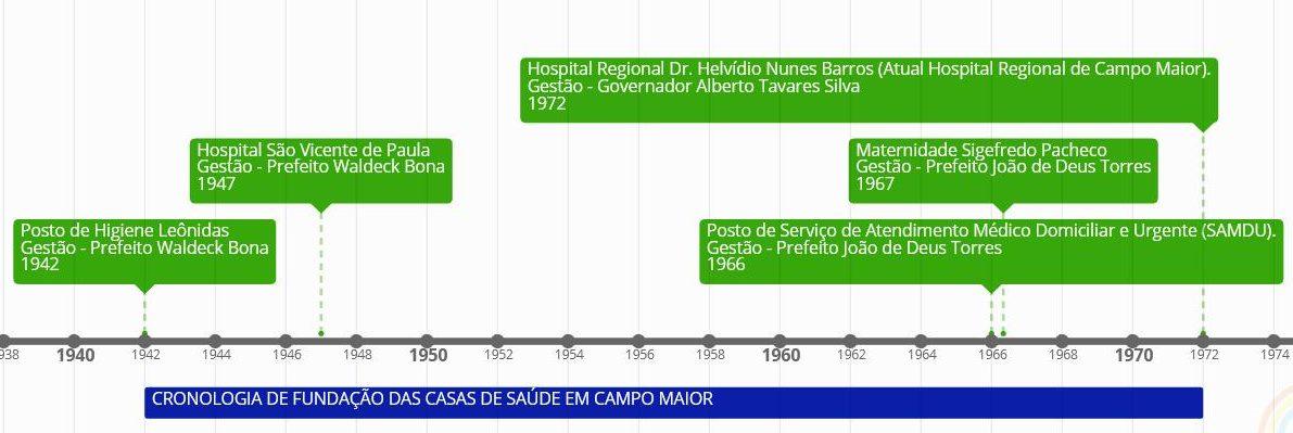 Cronologia das casas de saúde de Campo Maior